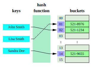 This is how a (dumb) hash table works
